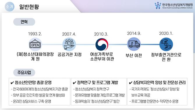 한국청소년상담복지개발원 3대 주요사업 자료. 한국청소년상담복지개발원