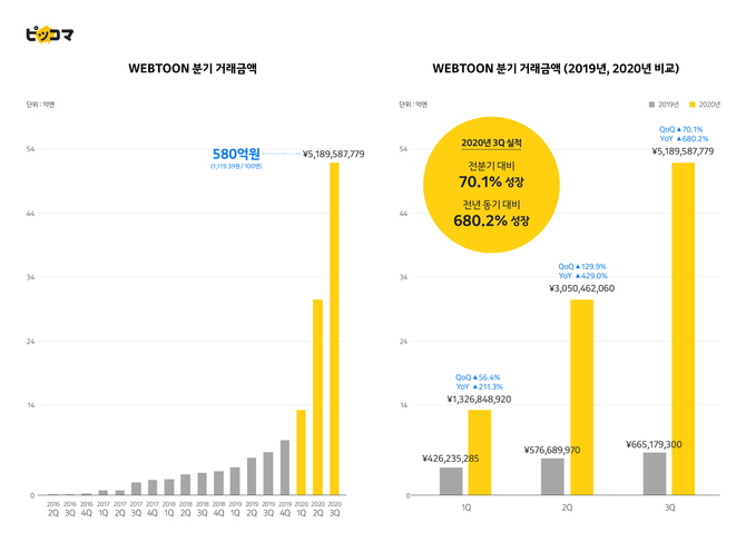Piccoma's webtoon division quarterly growth chart.  As of the third quarter of 2020, the transaction amount increased 70.1% compared to the previous quarter and 680% compared to the same period last year.  Material.  cocoa.