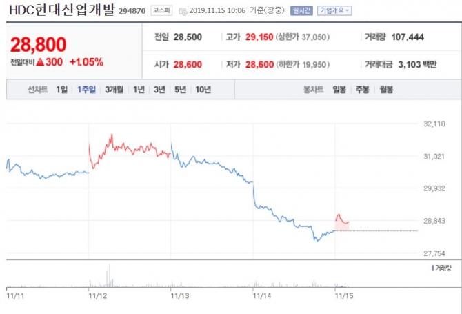 Provided. Naver Securities